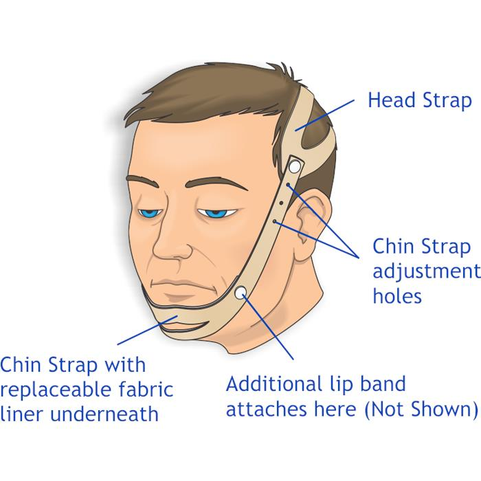 How to Wear Snore Strap?